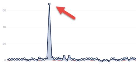 Graph   Generate Leads   Bulldog Marketing